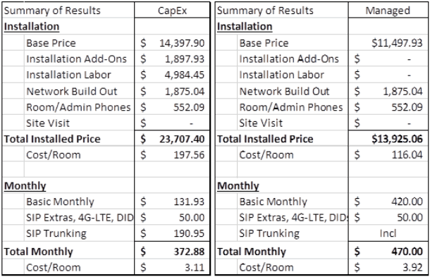 SIP Trunking price comparison chart
